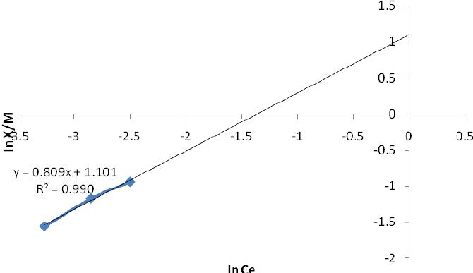 Figure 6: Freundlich Isotherm