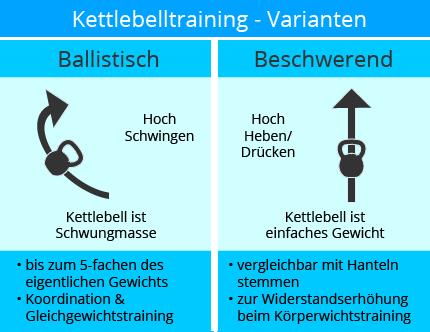 kettlebell_kaufen_ratgeber_trainingsarten_uebersicht - Hanteln Heben PNG