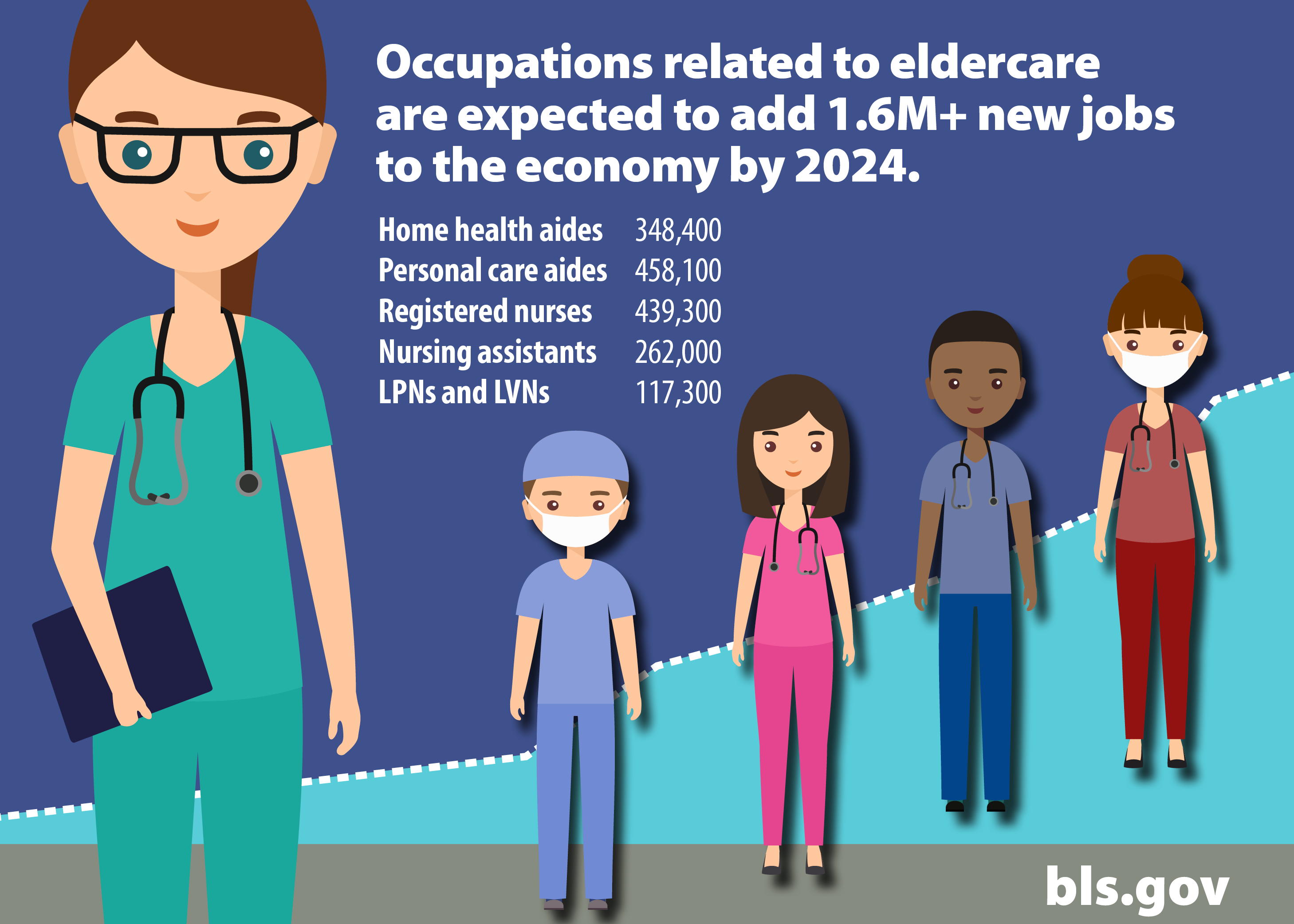 Occupations related to eldercare will - Health Occupations PNG