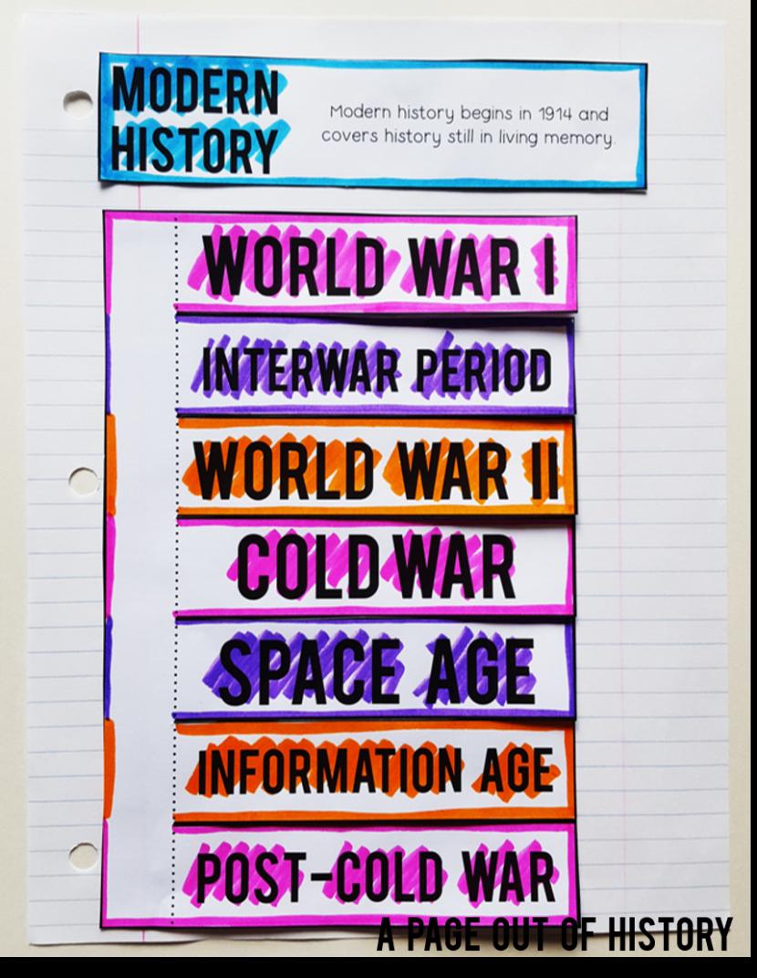 . PlusPng.com Historical Periods Lesson Plans World History Social Studies Pdf  300d812b5bcede34a0d54044abe World History Lesson Plans Lesson Plan PlusPng.com  - History Lesson PNG