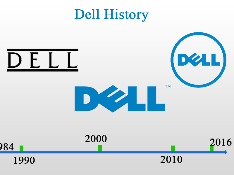 PlusPNG - History Of Dell PNG