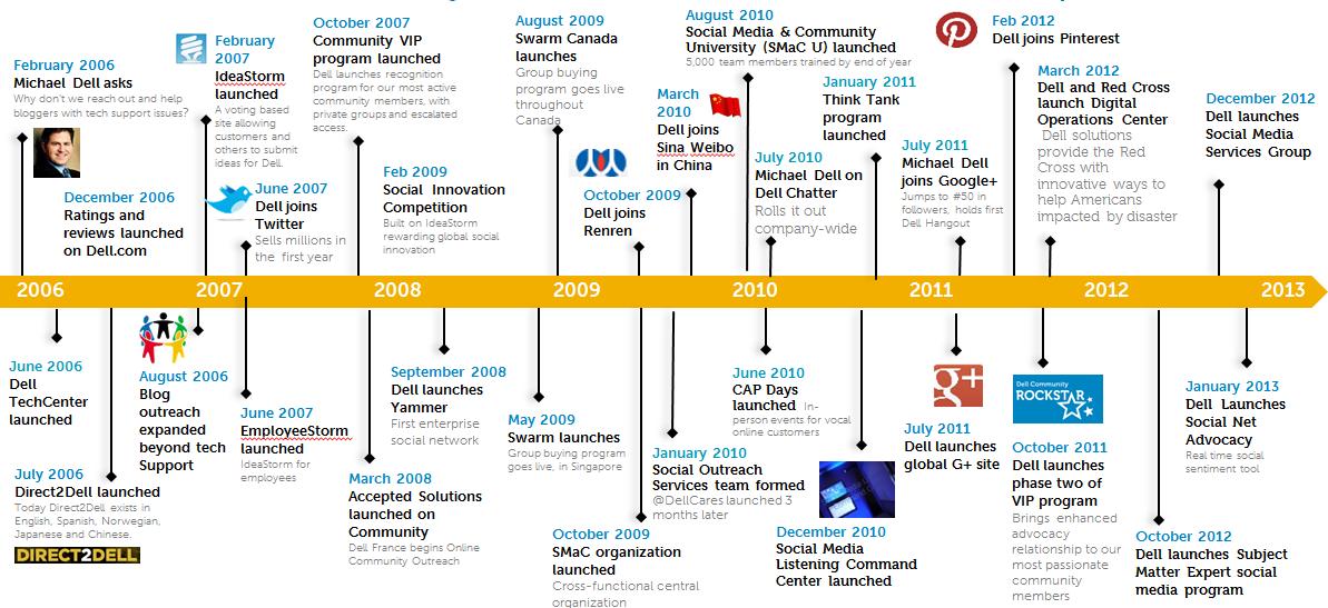 Dell Social Media Timeline - History Of Dell PNG