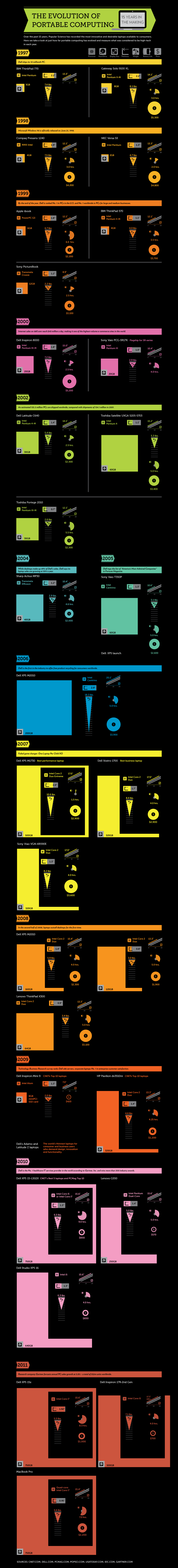 History of Laptops: Portable Computing from 1997 to 2011 [Infographic] - History Of Dell PNG