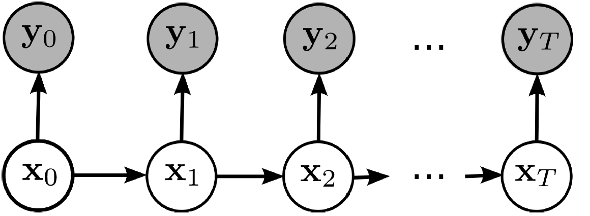 Lecture 19: Hidden Markov Models - Hmm PNG