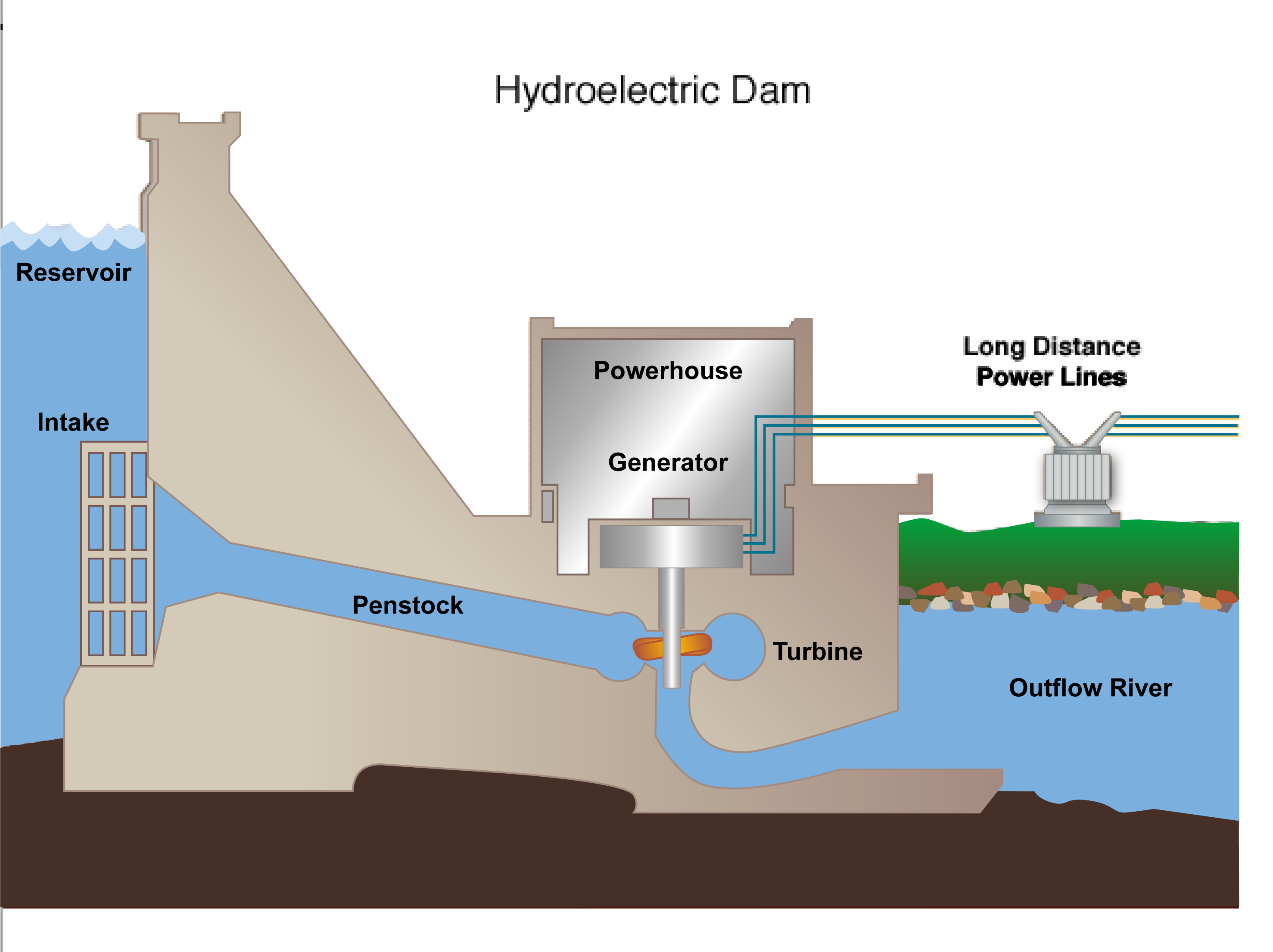 Hydroelectricity PNG - 49314