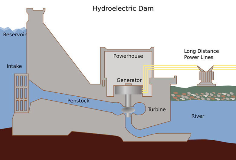 Hydroelectricity PNG - 49312