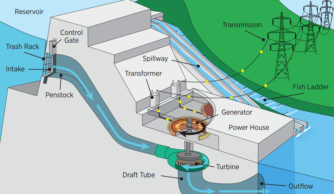 Hydropower Vision: Hydropower and The Grid - Hydroelectricity PNG
