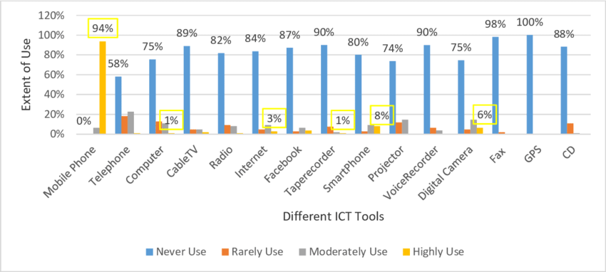 Fig. 2. Extent of use of different ICT tools for official purpose by the - Ict Tools PNG