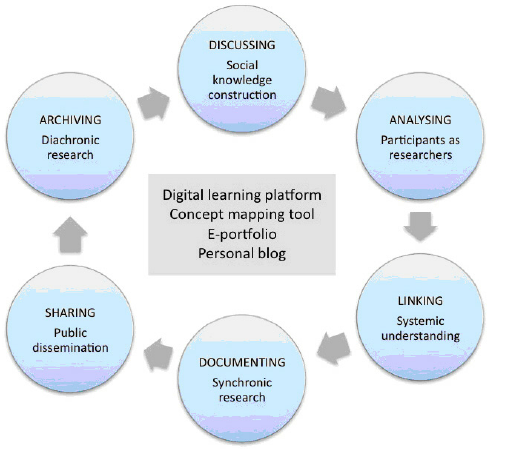 Figure 5: A multi-purpose learning environment mediated through ICT tools - Ict Tools PNG