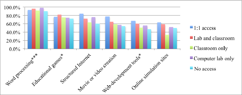 Figure 5: Percentage of Teachers Who Use ICT Tools and Software, by Student  ICT - Ict Tools PNG