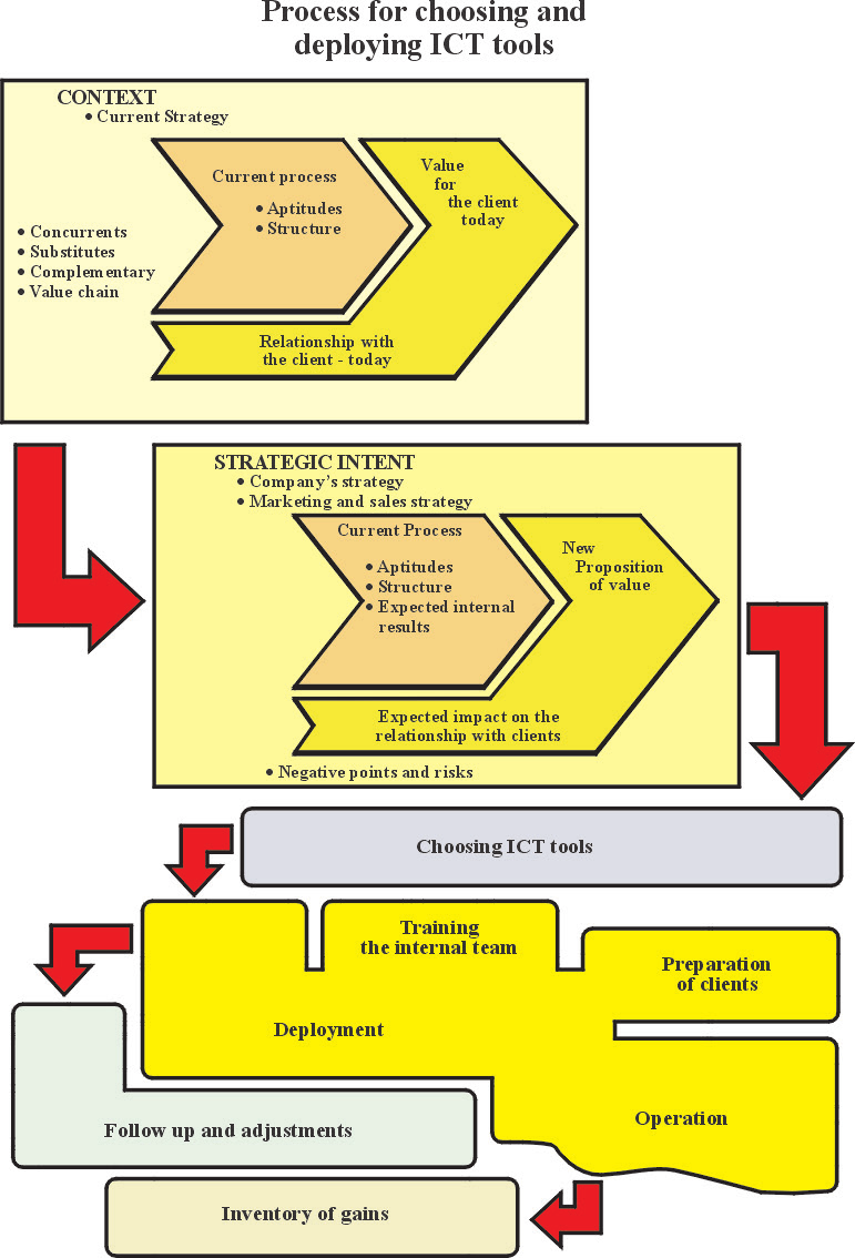 Figure 6. Proposal for a process of chose and deployment of ICT tools. - Ict Tools PNG