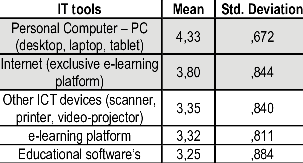 Table 4 The main ICT tools used in education - Ict Tools PNG