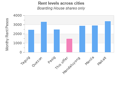 graph: Rent levels across cities - Boarding House - Ilog Pasig PNG
