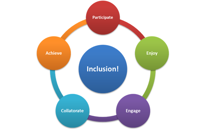 Inclusive Teaching - Inclusive Education PNG