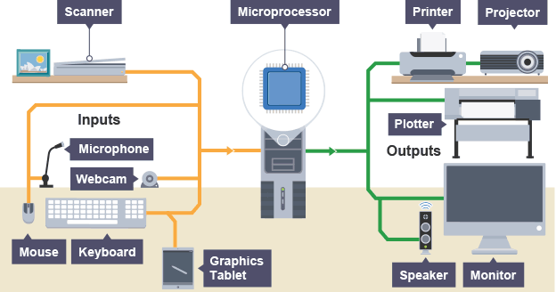 Input And Output Devices PNG - 51341
