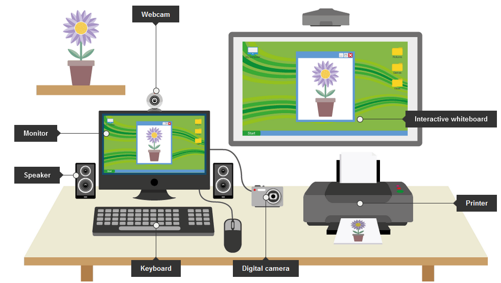 Input And Output Devices PNG - 51336