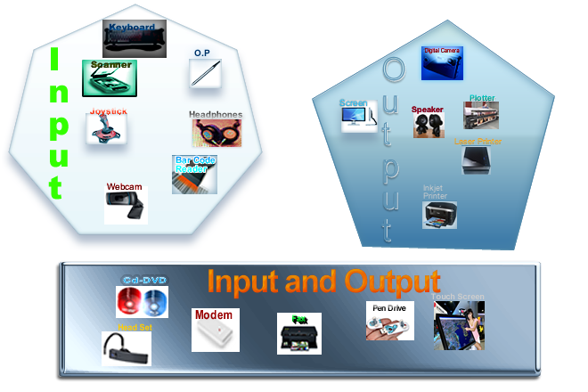 Like this: - Input And Output Devices PNG
