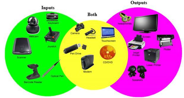 Picture - Input And Output Devices PNG