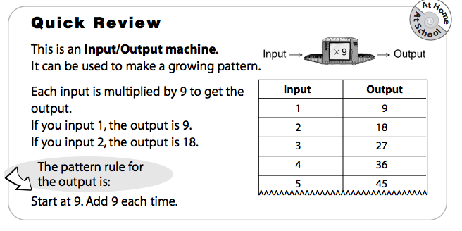 First try single variable input/output machines: - Input Output Machine PNG
