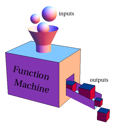Function machine - Input Output Machine PNG