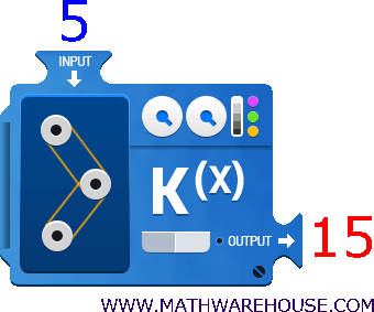 function machine in 5 out 15 - Input Output Machine PNG
