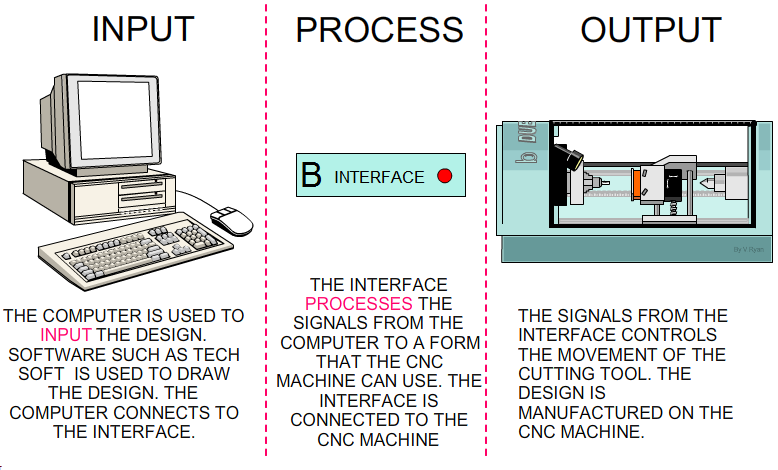 The whole process of designing and making an item on the CNC machine can be  split into three aspects INPUT-PROCESS-OUTPUT. The diagram below explains  this PlusPng.com  - Input Output Machine PNG