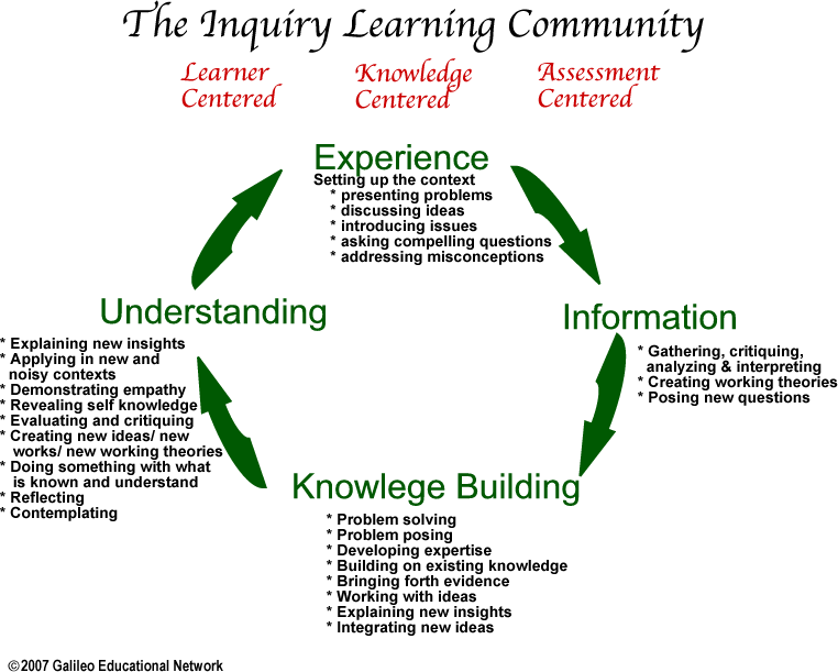 Inquiry Learning PNG-PlusPNG.com-762 - Inquiry Learning PNG