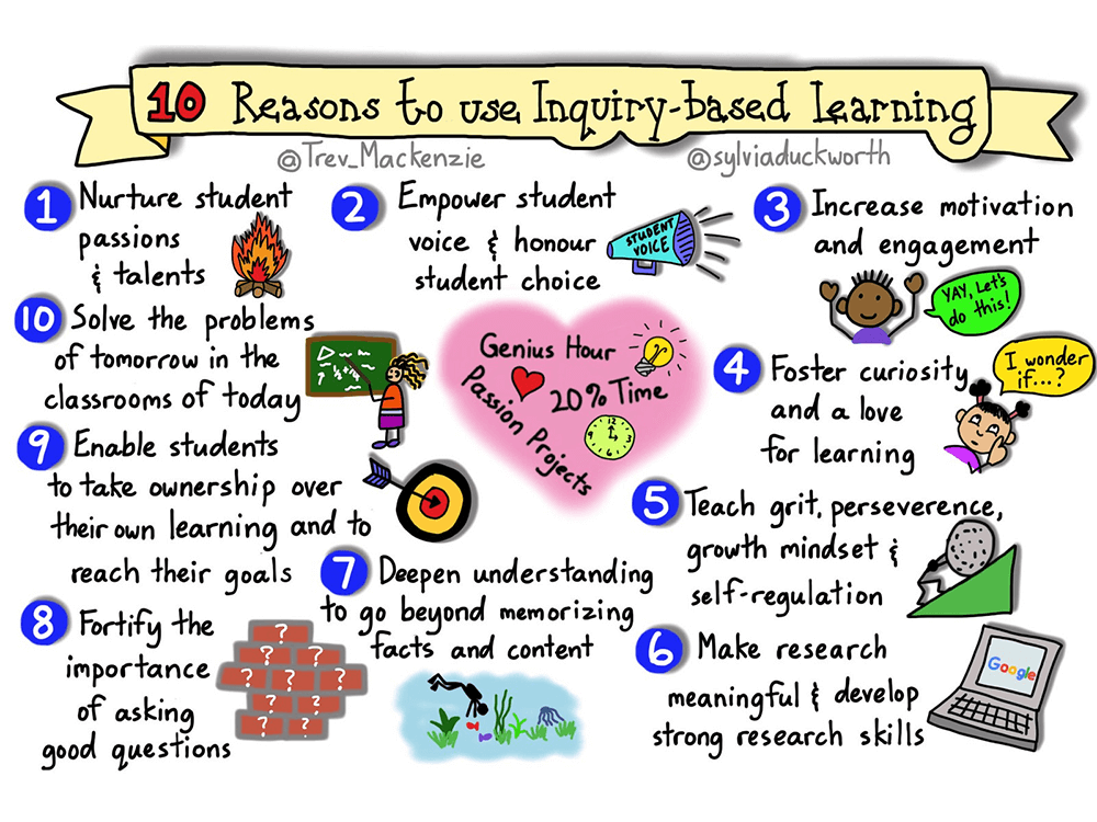 10 Benefits Of Inquiry-Based Learning - Inquiry Learning PNG