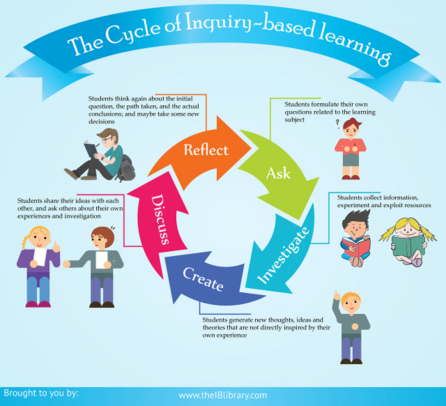 5 Phases Of Inquiry-Based Learning Cycle Infographic - Inquiry Learning PNG