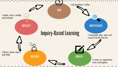 Based Learning 9: IBL - Inquiry-Based Learning | JOHN DSOUZA | Pulse |  LinkedIn - Inquiry Learning PNG