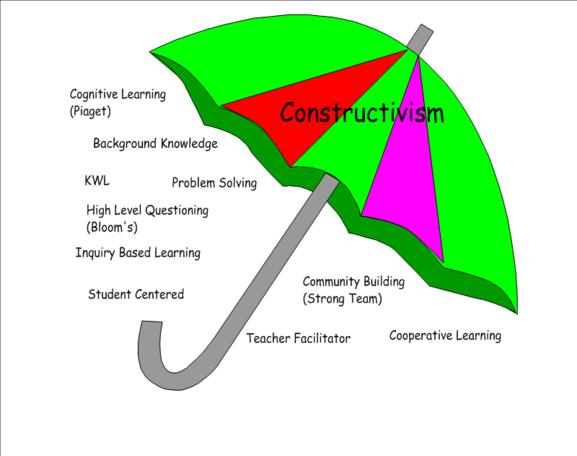 Constructivismumbrella_1.png - Inquiry Learning PNG