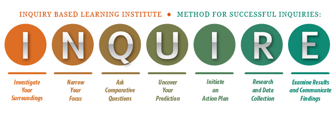 Inquiry-Based Learning - Inquiry Learning PNG