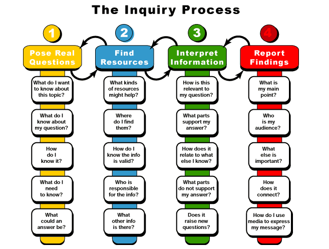 inquiry_based_learning.png - Inquiry Learning PNG