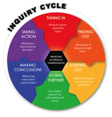 Inquiry Circle - Inquiry Learning PNG