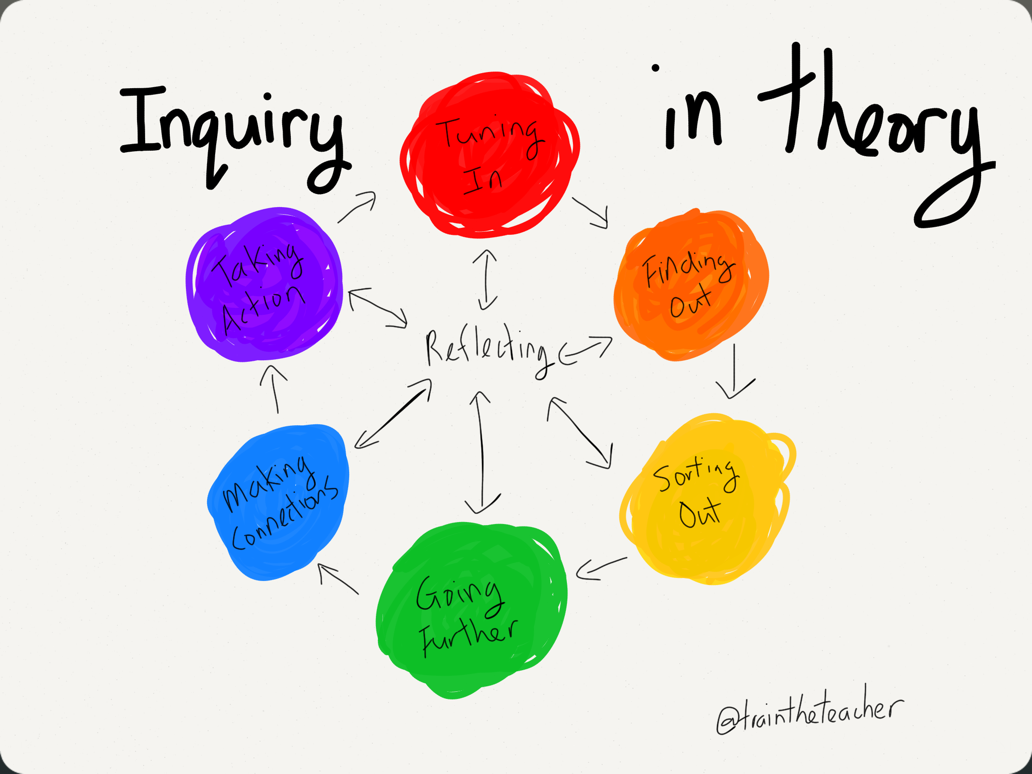 Inquiry In Theory - Inquiry Learning PNG