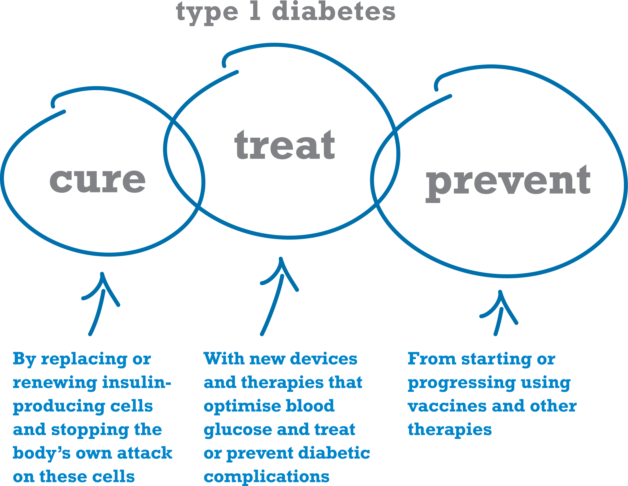 Difference Between Type 1 and Type 2 Diabetes * You can get more details by  clicking - Juvenile Diabetes PNG