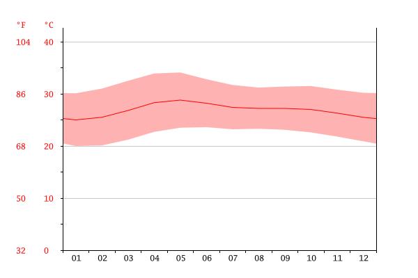Temperature graph Mataas Na Kahoy - Kahoy PNG