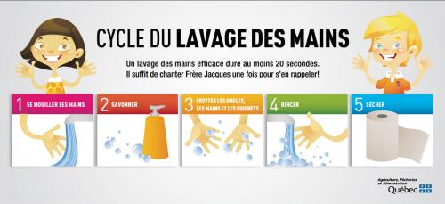5 images illustrant chacune des étapes du cycle de lavage des mains. - Lavage Des Mains PNG
