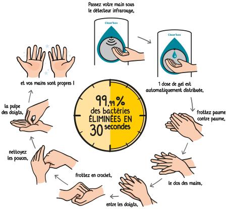 procédure lavage main m2j