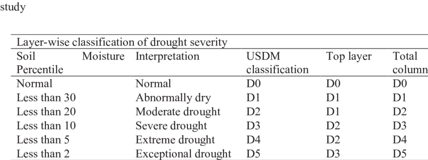 -4: Classification of drought based on layer-wise soil moisture percentiles  proposed in - Layers Of Soil PNG Black And White