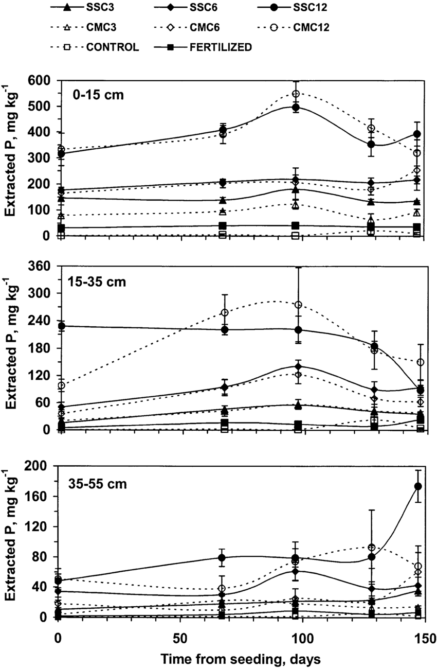 Dynamics of available K in soil layers in the third growing seasons of  fertilized (solid lines and filled symbols) and control Fig. 6. - Layers Of Soil PNG Black And White
