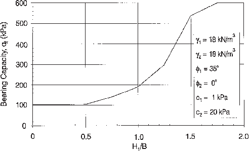 Overall bearing capacity of a two-layer soil versus the ratio of depth of  top - Layers Of Soil PNG Black And White