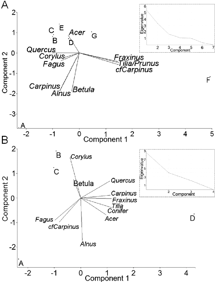 Principal Component Analysis of the identified taxa in soil charcoal  assemblages of the Stodthagen Forest, - Layers Of Soil PNG Black And White