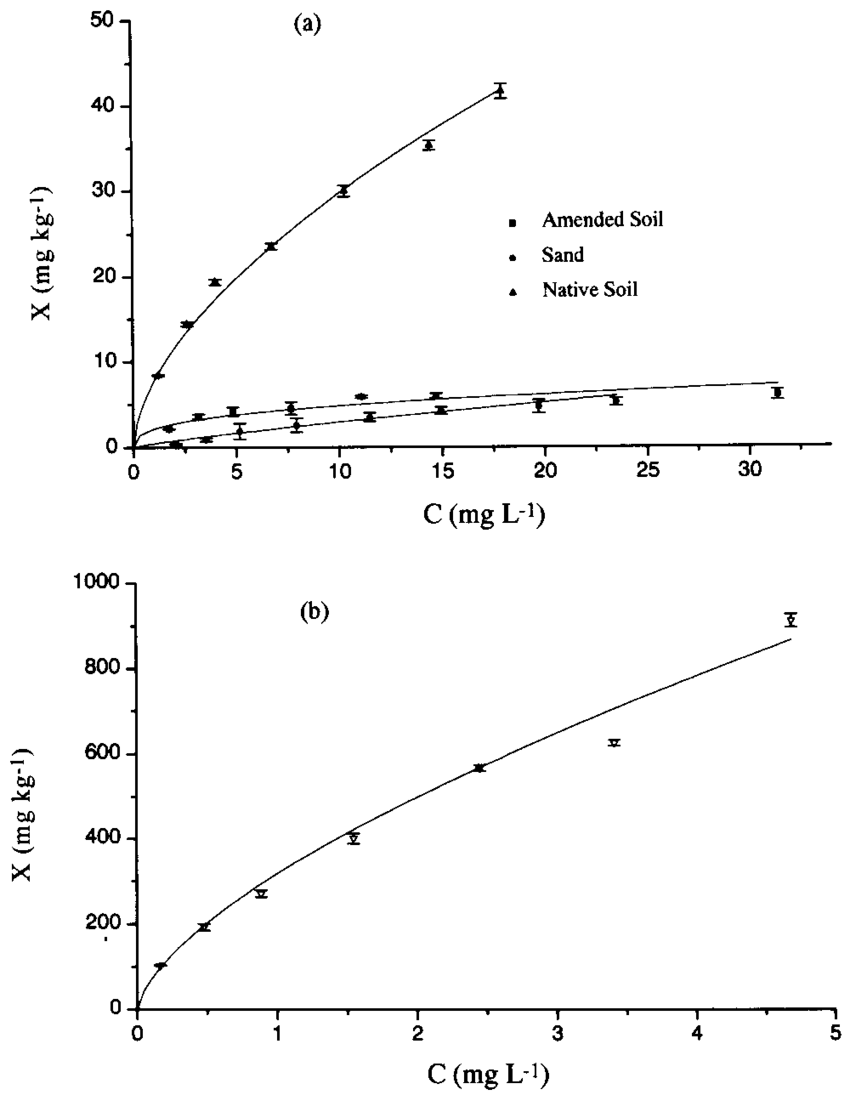 Sorption isotherms of diuron