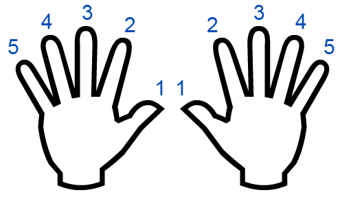 Left and right hands fingering for musical scales - Left And Right Hand PNG