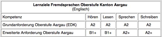 Lernziele für Fremdsprachen an Schweizer Schulen - Lernziele PNG