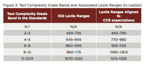 The Lexile® Framework for Re