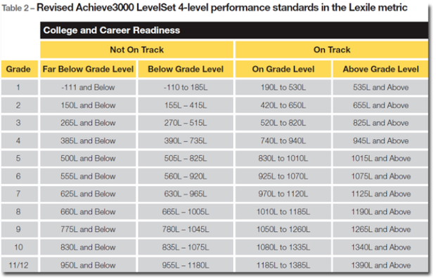 Simplified Lexiles by Grade Level Chart - Lexile PNG