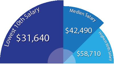 An LPN Salary Potential - Lpn PNG