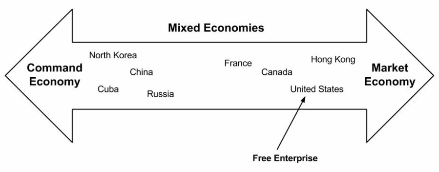 economic systems market economy centrally planned economy and mixed economy